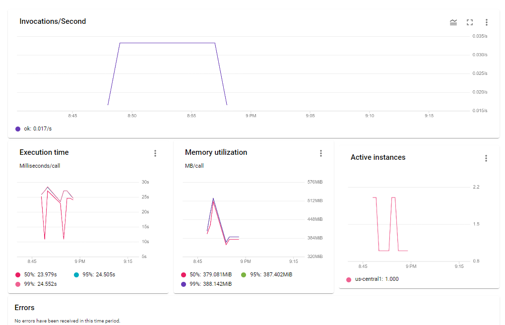Function dashboard in Google Cloud