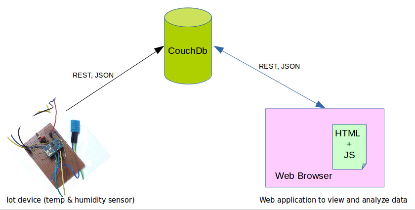 CouchDB enabled an IoT platform